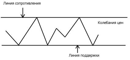 Горизонтальный тренд