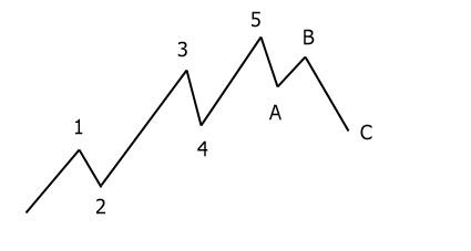 Импульсные и корректирующие волны