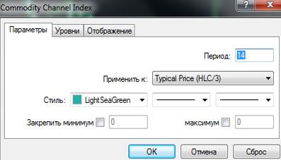 индикатор форекс CCI