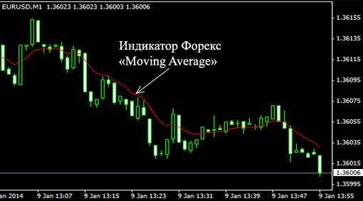 Индикатор форекс Moving Average