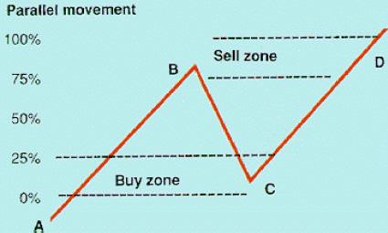 скальперская стратегия параллельного движения