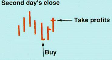 закрыть прибыль