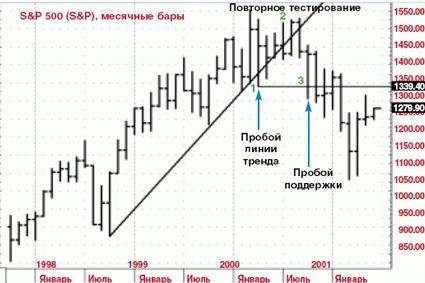 Разворот восходящего тренда